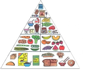 What's wrong with this pyramid?